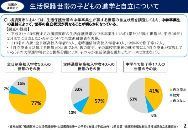 横須賀市の生活保護データ.png